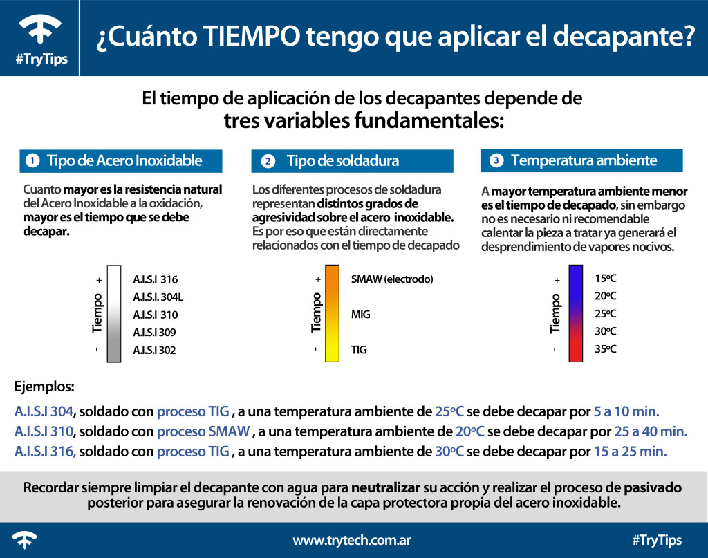 variables del decapado trytech